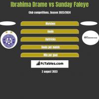 Ibrahima Drame vs Sunday Faleye h2h player stats