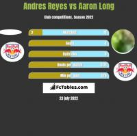 Andres Reyes vs Aaron Long h2h player stats