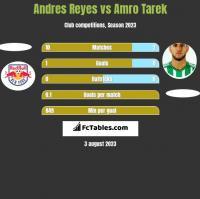Andres Reyes vs Amro Tarek h2h player stats