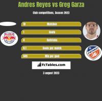 Andres Reyes vs Greg Garza h2h player stats