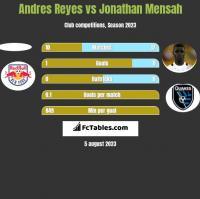 Andres Reyes vs Jonathan Mensah h2h player stats