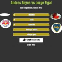 Andres Reyes vs Jorge Figal h2h player stats
