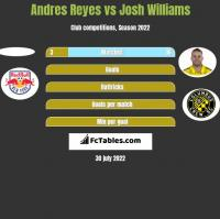 Andres Reyes vs Josh Williams h2h player stats