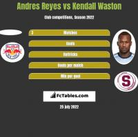 Andres Reyes vs Kendall Waston h2h player stats