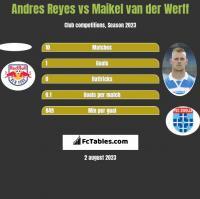 Andres Reyes vs Maikel van der Werff h2h player stats