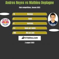 Andres Reyes vs Mathieu Deplagne h2h player stats