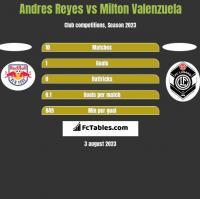Andres Reyes vs Milton Valenzuela h2h player stats