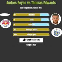 Andres Reyes vs Thomas Edwards h2h player stats