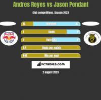 Andres Reyes vs Jason Pendant h2h player stats