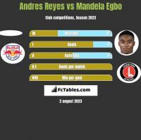 Andres Reyes vs Mandela Egbo h2h player stats