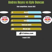 Andres Reyes vs Kyle Duncan h2h player stats