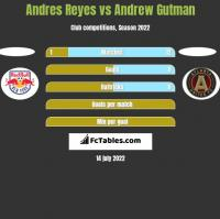 Andres Reyes vs Andrew Gutman h2h player stats
