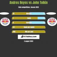 Andres Reyes vs John Tolkin h2h player stats