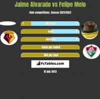 Jaime Alvarado vs Felipe Melo h2h player stats