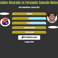Jaime Alvarado vs Fernando Canesin Matos h2h player stats