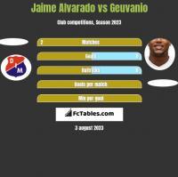 Jaime Alvarado vs Geuvanio h2h player stats