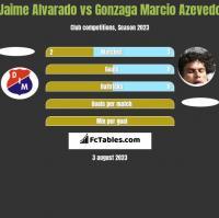 Jaime Alvarado vs Gonzaga Marcio Azevedo h2h player stats