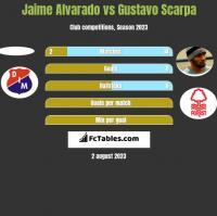 Jaime Alvarado vs Gustavo Scarpa h2h player stats