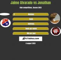 Jaime Alvarado vs Jonathan h2h player stats