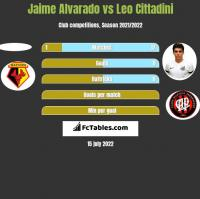 Jaime Alvarado vs Leo Cittadini h2h player stats