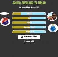 Jaime Alvarado vs Nikao h2h player stats