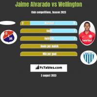 Jaime Alvarado vs Wellington h2h player stats