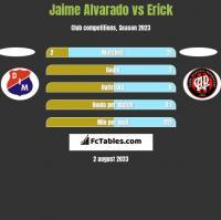 Jaime Alvarado vs Erick h2h player stats