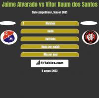 Jaime Alvarado vs Vitor Naum dos Santos h2h player stats