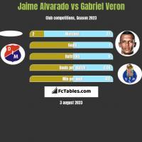 Jaime Alvarado vs Gabriel Veron h2h player stats