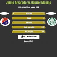 Jaime Alvarado vs Gabriel Menino h2h player stats