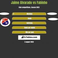 Jaime Alvarado vs Fabinho h2h player stats