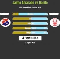 Jaime Alvarado vs Danilo h2h player stats