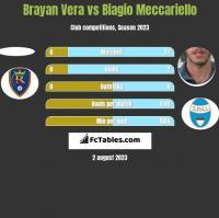 Brayan Vera vs Biagio Meccariello h2h player stats