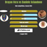 Brayan Vera vs Daniele Sciaudone h2h player stats