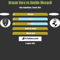 Brayan Vera vs Davide Riccardi h2h player stats