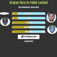 Brayan Vera vs Fabio Lucioni h2h player stats