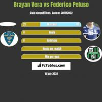 Brayan Vera vs Federico Peluso h2h player stats