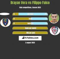 Brayan Vera vs Filippo Falco h2h player stats