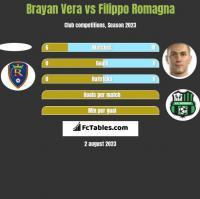 Brayan Vera vs Filippo Romagna h2h player stats