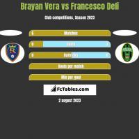 Brayan Vera vs Francesco Deli h2h player stats