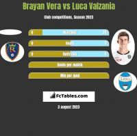 Brayan Vera vs Luca Valzania h2h player stats