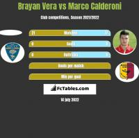 Brayan Vera vs Marco Calderoni h2h player stats