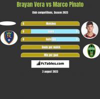 Brayan Vera vs Marco Pinato h2h player stats