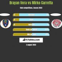 Brayan Vera vs Mirko Carretta h2h player stats