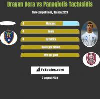 Brayan Vera vs Panagiotis Tachtsidis h2h player stats