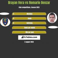 Brayan Vera vs Romario Benzar h2h player stats