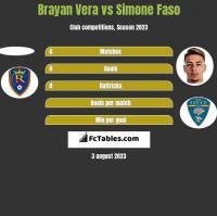 Brayan Vera vs Simone Faso h2h player stats