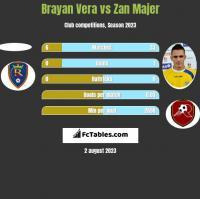 Brayan Vera vs Zan Majer h2h player stats