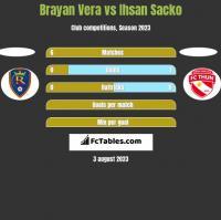 Brayan Vera vs Ihsan Sacko h2h player stats