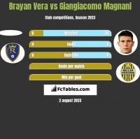 Brayan Vera vs Giangiacomo Magnani h2h player stats